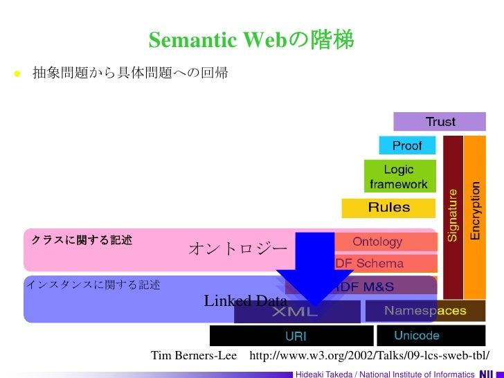 Semantic Webの階梯<br />抽象問題から具体問題への回帰<br />クラスに関する記述<br />オントロジー<br />インスタンスに関する記述<br />Linked Data<br />Tim Berners-Lee htt...