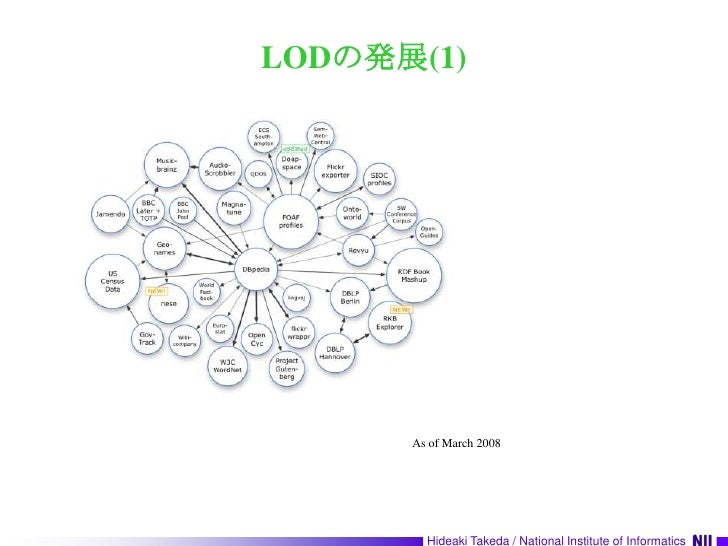 LODの発展(1)<br />As of March 2008<br />