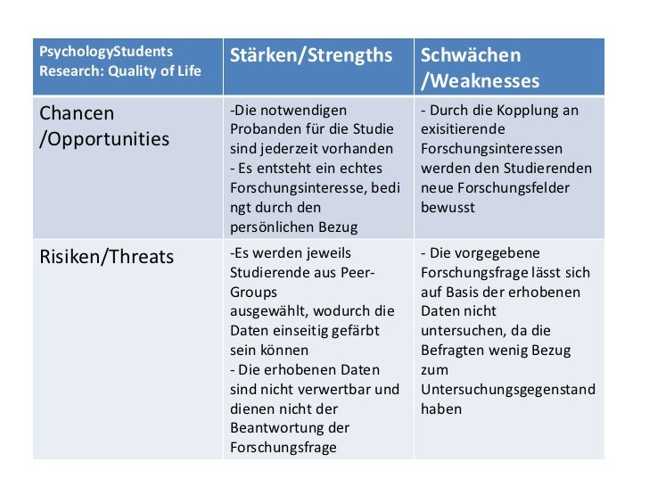PsychologyStudents          Stärken/Strengths           SchwächenResearch: Quality of Life                                ...