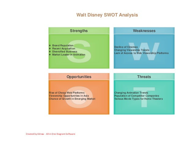 swot analysis vue cinema View andrew hoey's profile on linkedin awarded london vue cinema of the year 2011 swot analysis and implementation of formulated action plans.
