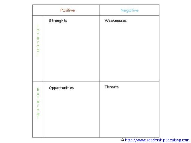 Swot Analysis Template Powerpoint