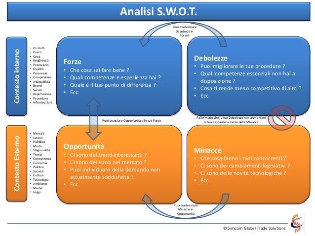 © Simcom Global Trade SolutionsAnalisi S.W.O.T.• Prodotti• Prezzi• Costi• Redditività• Prestazioni• Qualità• Personale• Co...