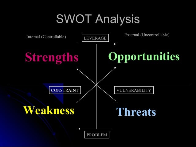 complete swot analysis  with leverage  constraints