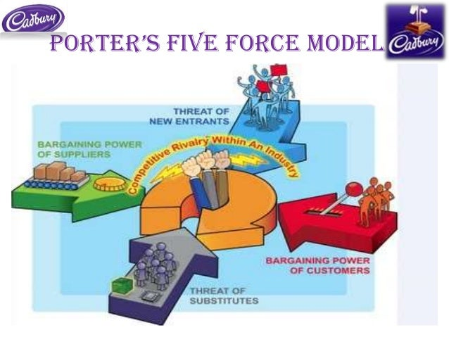five force model analysis of chocolate industry Porter's five forces industry analysis for krispy kreme  products eg energy  drinks, cakes, biscuits, ice-cream, chocolate no switching costs.