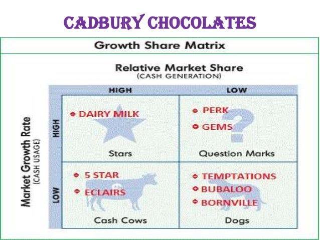 swot on cadbury Overview cadbury is the company of food products and confectionery and most of the food products are made with chocolate it is the favorite food products for.