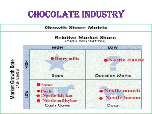 cadbury strategic analysis The pestle analysis will examine the political, economic, socio-cultural, technological, legal and environmental factors of cadbury's external environment (johnson et al 2014 angwin et al 2011.