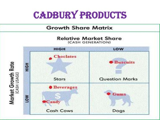 the swot analysis to cadbury Swot analysis of cadbury company donna guillory siena heights university mgt 302-og, winter 2015 case analysis study on the cadbury case, an ethical company struggles to insure the integrity of its supply chain section one.