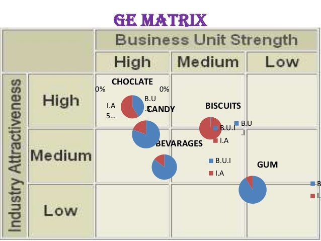 the swot analysis to cadbury Swot analysis in order to understand the strengths and weaknesses of the brand as such i have carried out the swot analysis of the brands, as it.