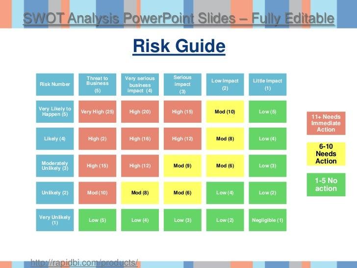 Swot Analysis Tools Amp Presentation