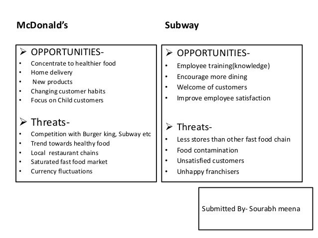 swot analysis of subway franchise Subway franchise subway marketing plan essay subway in japan outline 21 situation analysis 211target market analysis 212 primary target market 22 swot.