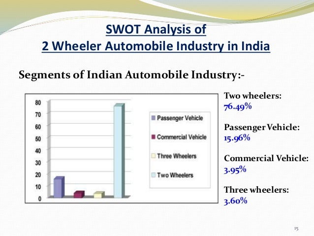 swot two wheeler industry $3,00000 | the 'global and chinese two wheeler lighting industry, 2013-2023 market research report' is a professional and in-depth study on the current state of the.