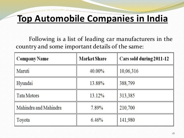 TWO-WHEELER INDUSTRY IN INDIA