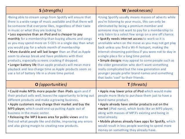 Swot analysis (re submission)