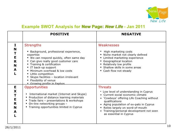 Example SWOT Analysis ...