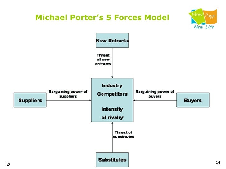 strengths and weaknesses of five forces model List of strengths and weaknesses in job to make the list of strengths and weaknesses more take three or five of those strengths and compare them to.