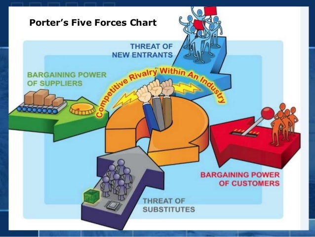 monginis swot and five force Swot analysis strength global awareness of the brand and worldwide presence in 114 countries swot and porter's five forces porter's five forces.