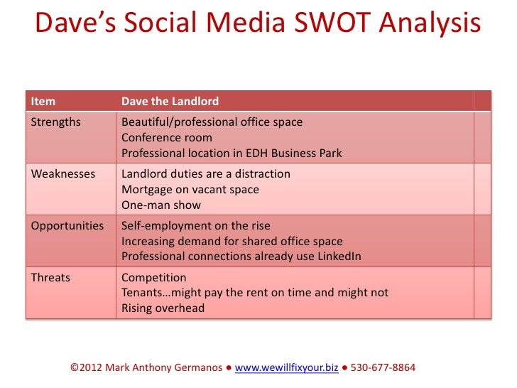 How To Run Your Business Better With A Swot Analysis