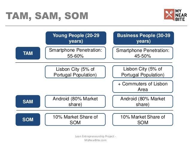 Swot Tam Sam Som Presentation
