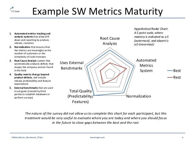 Software QA Metrics Dashboard Benchmarking