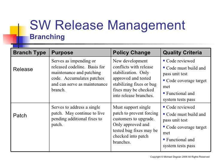 software release management plan template effective software release management