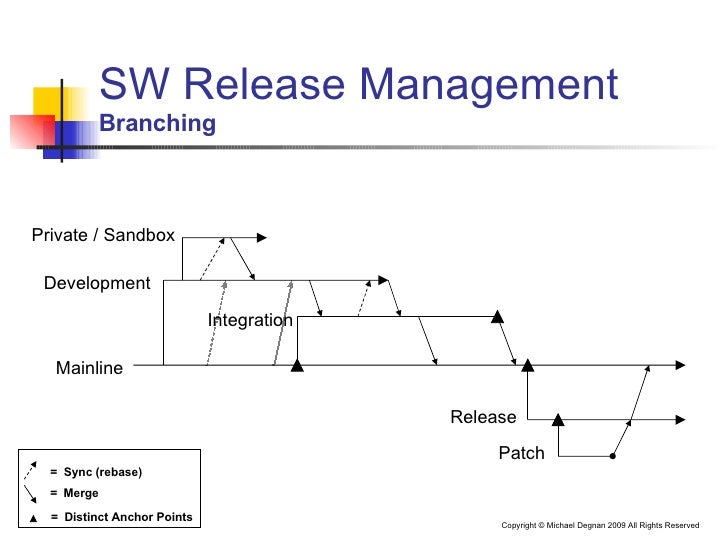 Effective Software Release Management