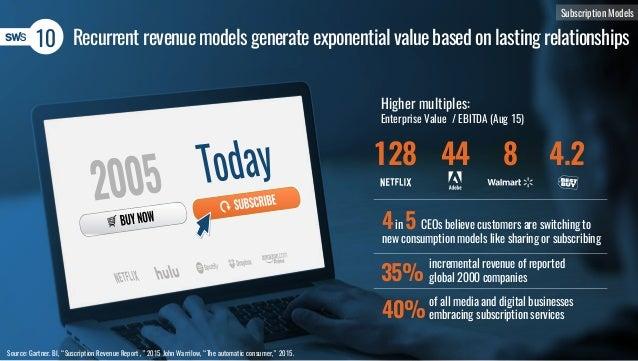 """Recurrent revenue models generate exponential value based on lasting relationships10 Source: Gartner. BI, """"Suscription Rev..."""