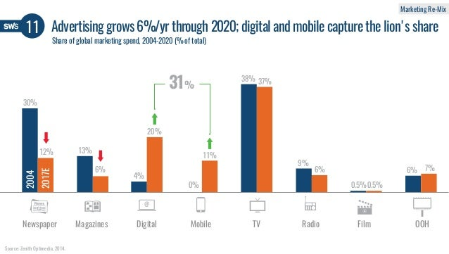 Advertising grows 6%/yr through 2020; digital and mobile capture the lion's share11 Share of global marketing spend, 2004-...