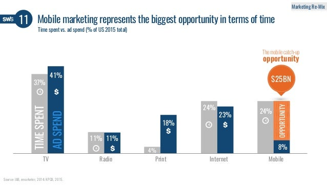 37% 41% 11% 11% 4% 18% 8% 24% 24%23% TV Radio Print Internet Mobile Mobile marketing represents the biggest opportunity in...