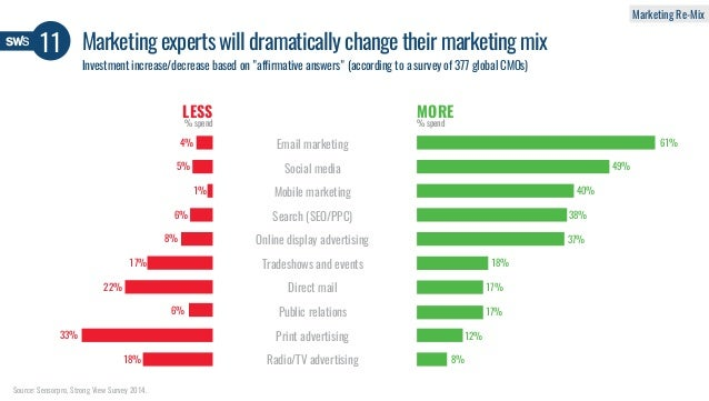 11 Marketing experts will dramatically change their marketing mix Email marketing LESS MORE Mobile marketing Social media ...