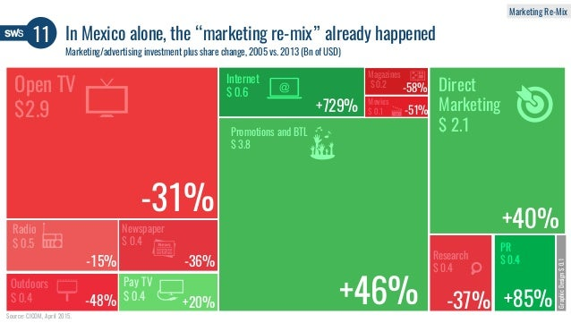 """11 In Mexico alone, the """"marketing re-mix"""" already happened Source: CICOM, April 2015. Marketing/advertising investment pl..."""