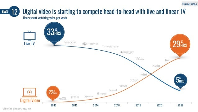 33HRS 5HRS 22Min 29HRS Hours spent watching video per week Digital video is starting to compete head-to-head with live and...