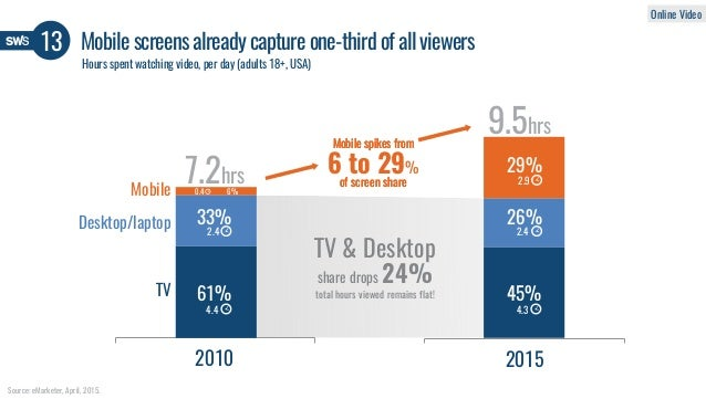 Mobile screens already capture one-third of all viewers13 Hours spent watching video, per day (adults 18+, USA) 2010 2015 ...