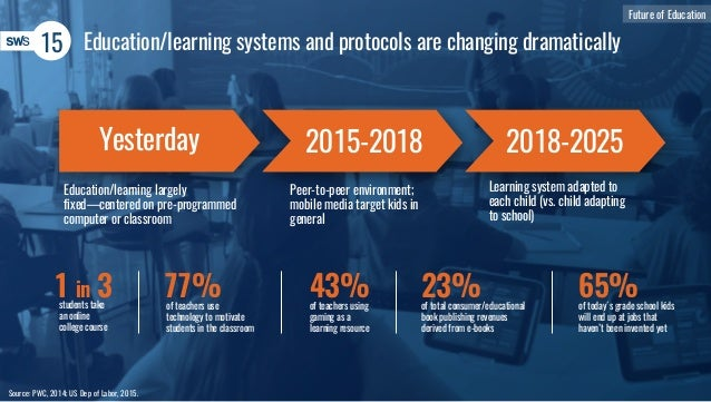 15 Source: PWC, 2014; US Dep of Labor, 2015. Future of Education Education/learning systems and protocols are changing dra...