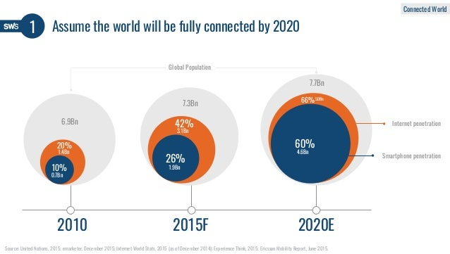 Assume the world will be fully connected by 2020 Source: United Nations, 2015; emarketer, December 2015; Internet World St...
