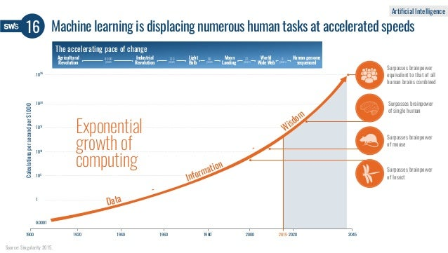 16 Source: Singularity 2015. Artificial Intelligence Machine learning is displacing numerous human tasks at accelerated sp...