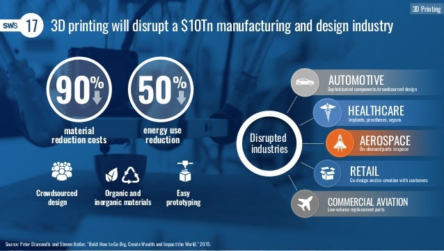 """17 3D printing will disrupt a $10Tn manufacturing and design industry Source: Peter Diamandis and Steven Kotler, """"Bold: Ho..."""