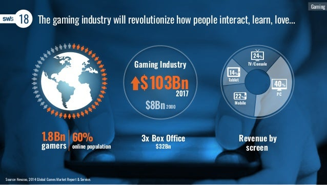 Gaming 18 The gaming industry will revolutionize how people interact, learn, love... Source: Newzoo, 2014 Global Games Mar...