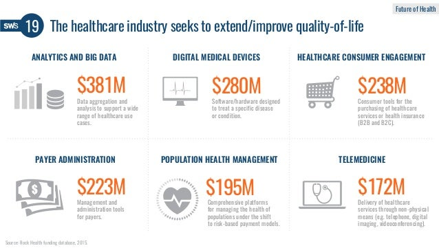 Source: Rock Health funding database, 2015. ANALYTICS AND BIG DATA DIGITAL MEDICAL DEVICES Software/hardware designed to t...