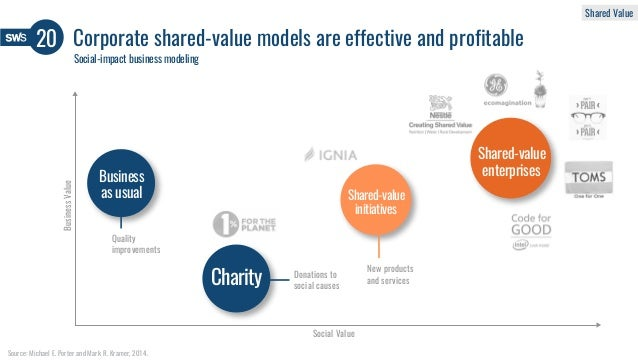 New products and services Donations to social causes Quality improvements Social Value BusinessValue Source: Michael E. Po...
