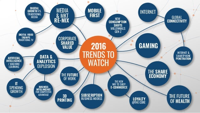 2016 TRENDS TO WATCH MEDIA & MKT RE-MIX DATA & ANALYTICS EXPLOSION GAMING 3D PRINTING SUBSCRIPTION BUSINESS MODELS GLOBAL ...