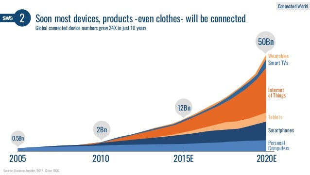 Soon most devices, products -even clothes- will be connected2 Source: Business Insider, 2014. Cisco IBSG. 2005 2010 2015E ...
