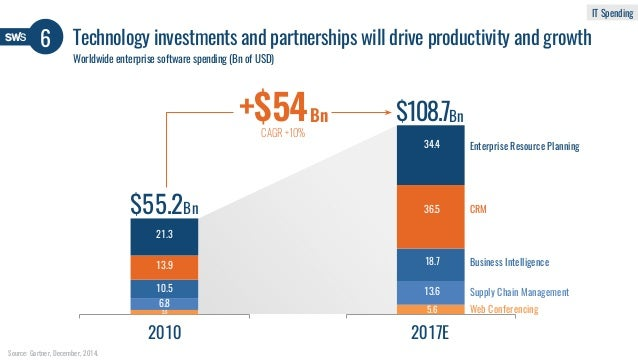 6 Technology investments and partnerships will drive productivity and growth Worldwide enterprise software spending (Bn of...