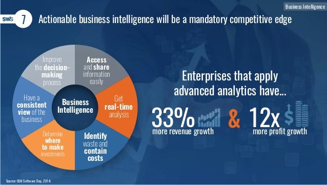 7 Actionable business intelligence will be a mandatory competitive edge Source: IBM Software Day, 2014. Enterprises that a...