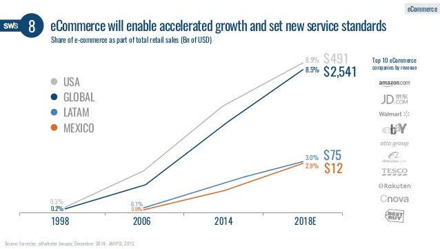Source: Forrester, eMarketer January, December; 2014; AMIPCI, 2015. $2,541 $491 $75 $12 1998 2006 2014 2018E Top 10 eComme...