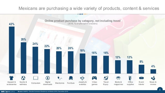 98 4% 8% 12%12% 16%16% 18% 20%20% 22% 24% 28% 42% 12345678910111213 Online product purchase by category, not including tra...