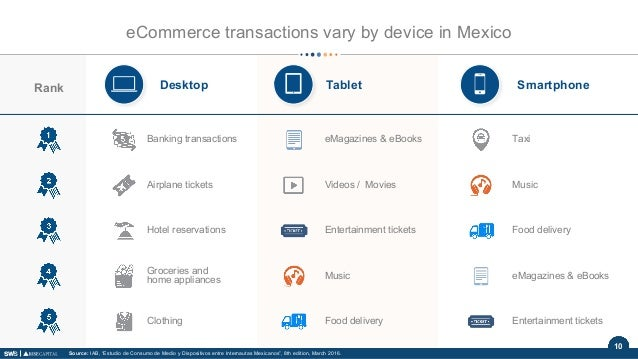 10 eCommerce transactions vary by device in Mexico Desktop SmartphoneTabletRank Banking transactions eMagazines & eBooks T...