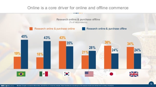 1110 Research online & purchase offline (% of respondents) 24%24% 28% 35% 43%45% 34%36% 21% 43% 18%19% Research online & p...