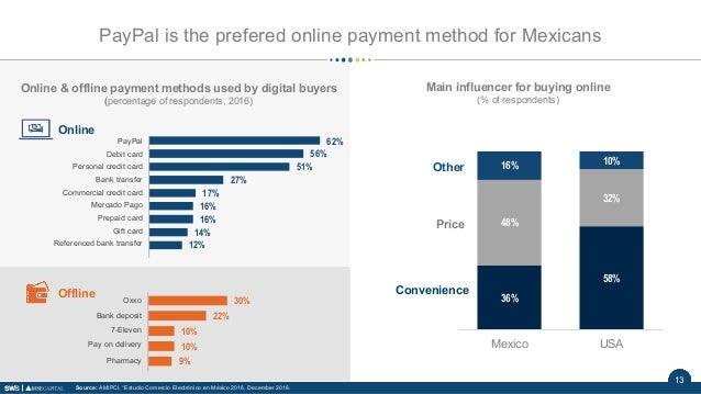 13 Online & offline payment methods used by digital buyers (percentage of respondents, 2016) PayPal Debit card Personal cr...
