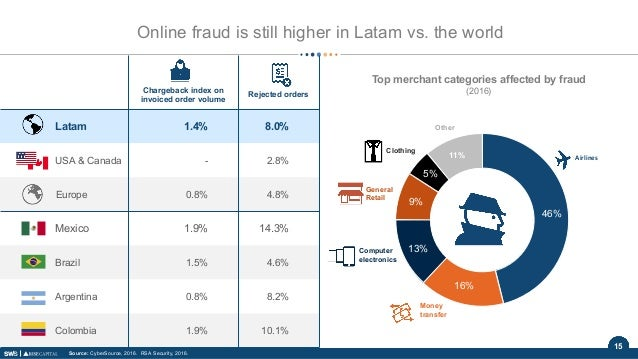 15 Online fraud is still higher in Latam vs. the world Chargeback index on invoiced order volume Rejected orders Latam 1.4...