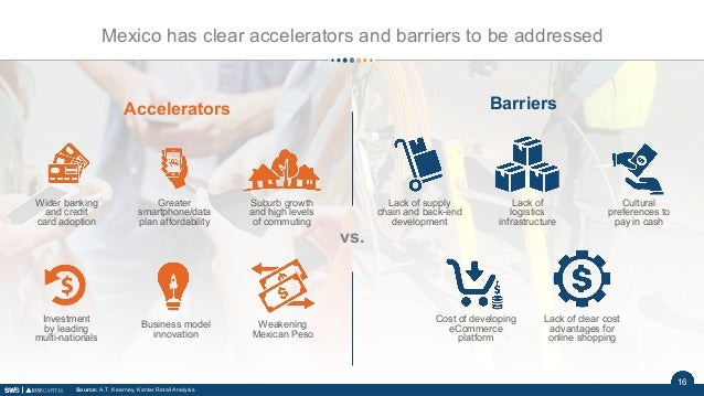 1616 Accelerators Barriers Weakening Mexican Peso Wider banking and credit card adoption Greater smartphone/data plan affo...